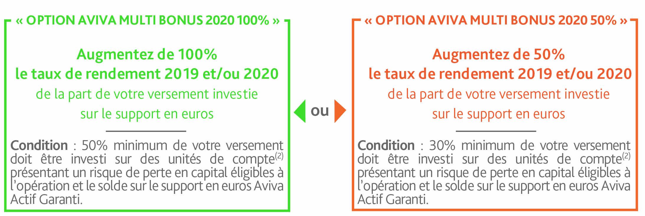 https://www.assurancevie.com/assets/images/aviva_multi_bonus/Aviva_multi_bonus_encadre_option.jpg