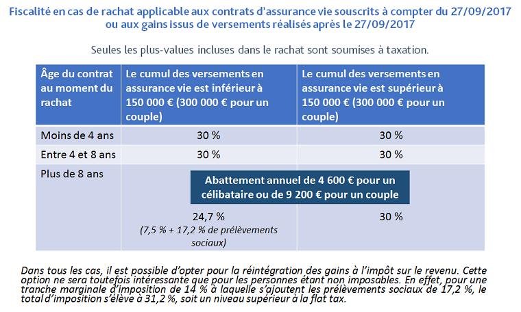 Fiscalite Assurance Vie En Cas De Rachat Total